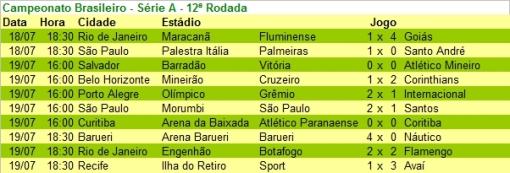 Tabela Portugues 12r